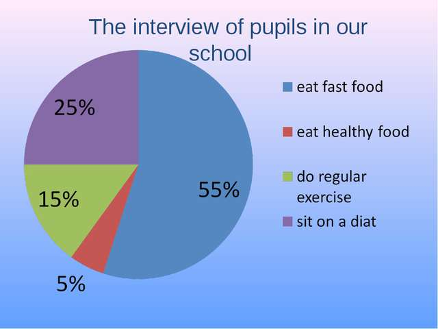 The interview of pupils in our school