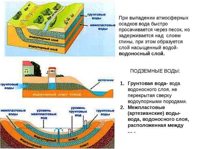 При выпадении атмосферных осадков вода быстро просачивается через песок, но з...