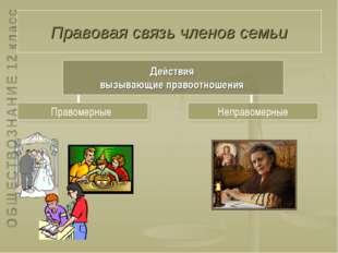 Правовая связь членов семьи Неправомерные Правомерные Действия вызывающие пра