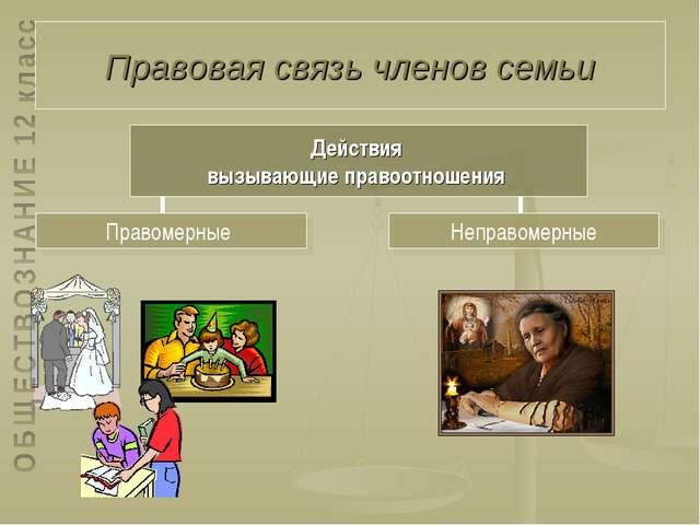 Правовая связь членов семьи Неправомерные Правомерные Действия вызывающие пра...