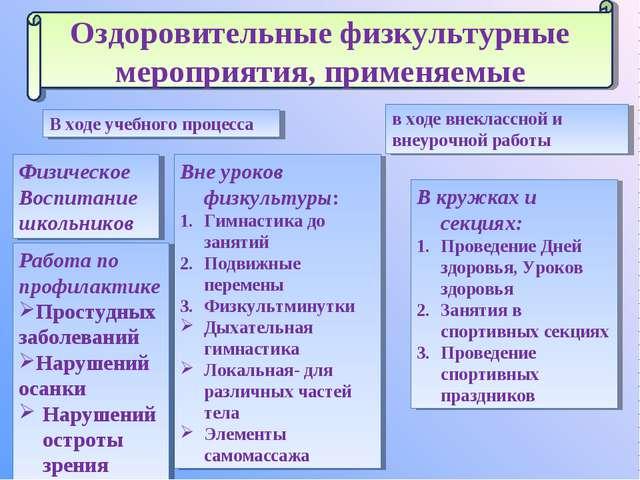 В ходе учебного процесса в ходе внеклассной и внеурочной работы Вне уроков фи...