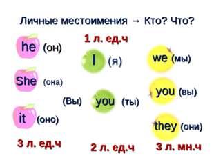 you (ты) Личные местоимения → Кто? Что? (Вы) he (он) we (мы) you (вы) they (