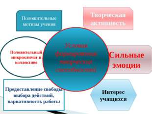 Положительные мотивы учения Творческая активность Интерес учащихся Положител