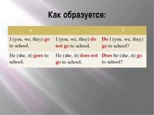 Как образуется: + - ? I(you, we, they)goto school. I(you, we, they)do not got