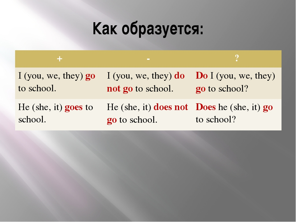 Как образуется: + - ? I(you, we, they)goto school. I(you, we, they)do not got...