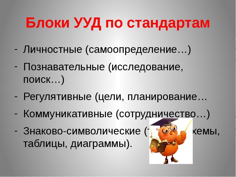 Блоки УУД по стандартам Личностные (самоопределение…) Познавательные (исследо...