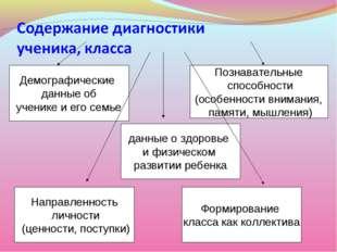 Демографические данные об ученике и его семье Познавательные способности (осо