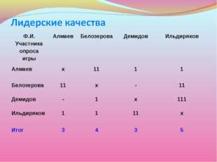 Ф.И. Участника опроса игрыАлмаевБелозероваДемидовИльдиряков Алмаевх111