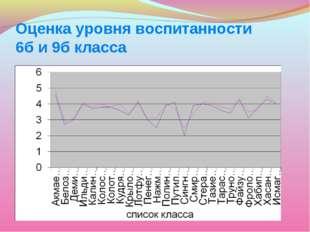 Оценка уровня воспитанности 6б и 9б класса