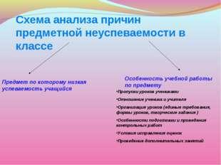 Схема анализа причин предметной неуспеваемости в классе Предмет по которому н
