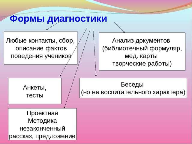 Формы диагностики Любые контакты, сбор, описание фактов поведения учеников Ан...
