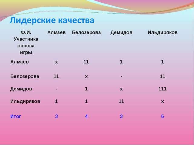 Ф.И. Участника опроса игрыАлмаевБелозероваДемидовИльдиряков Алмаевх111...