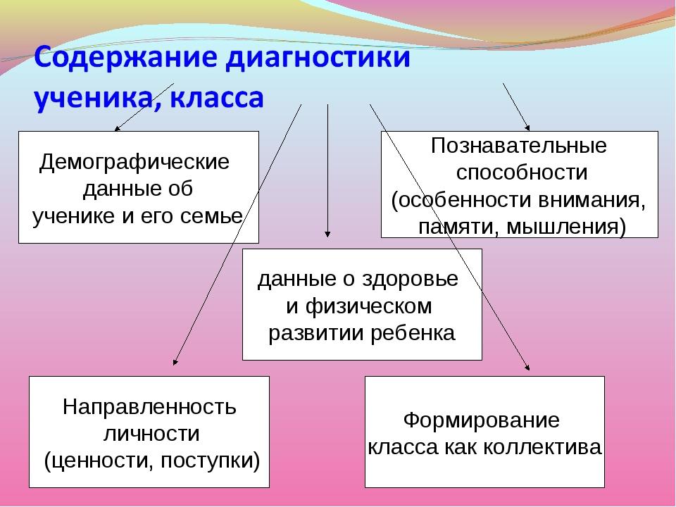 Демографические данные об ученике и его семье Познавательные способности (осо...