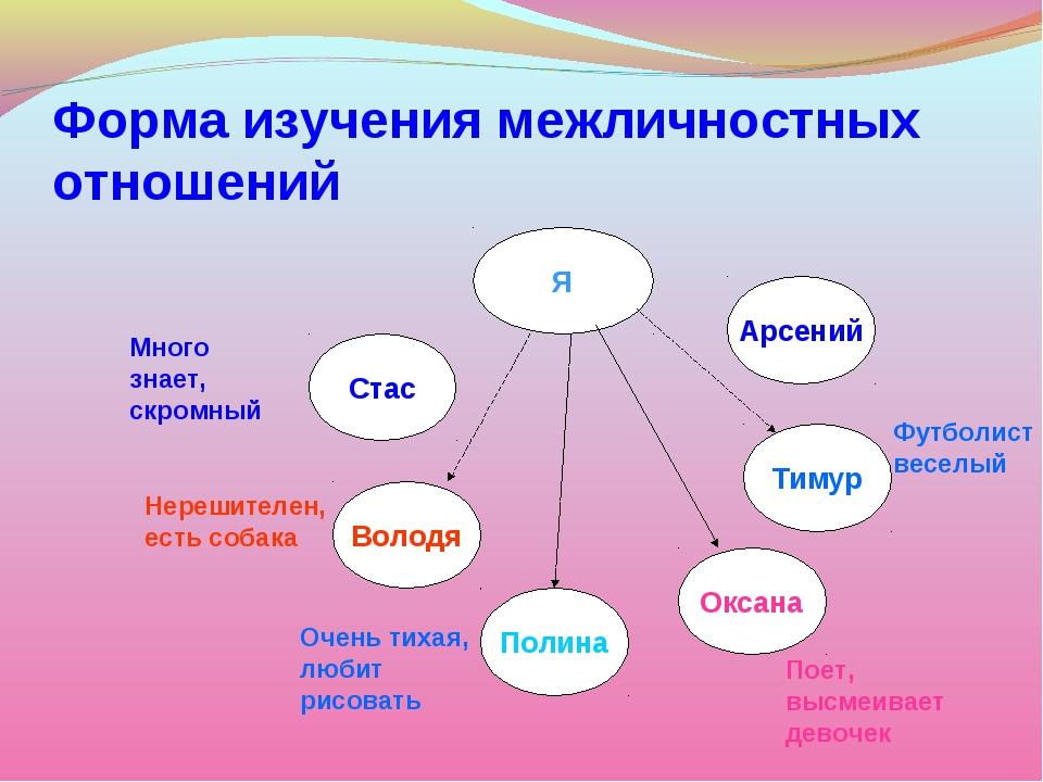 Форма изучения межличностных отношений Я Стас Володя Арсений Тимур Оксана Пол...