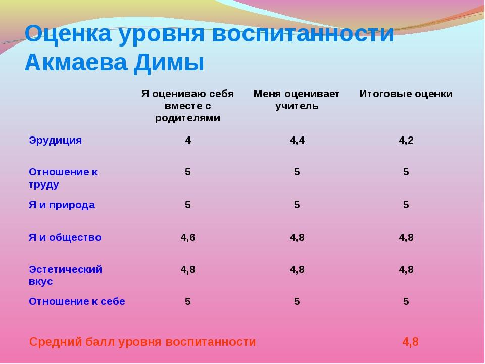 Оценка уровня воспитанности Акмаева Димы Средний балл уровня воспитанности 4,...