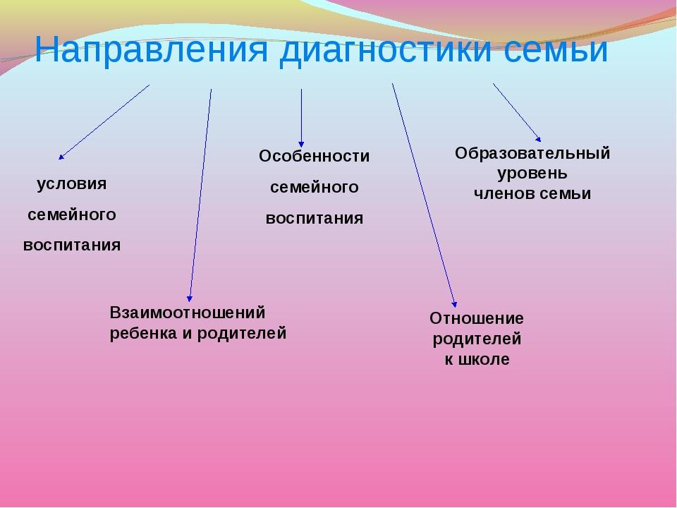 Направления диагностики семьи условия семейного воспитания Особенности семейн...
