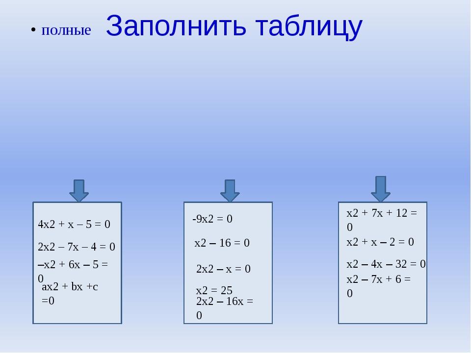 Заполнить таблицу 4х2 + х – 5 = 0 2х2 – 7х – 4 = 0 –х2 + 6х – 5 = 0 ах2 + bх...
