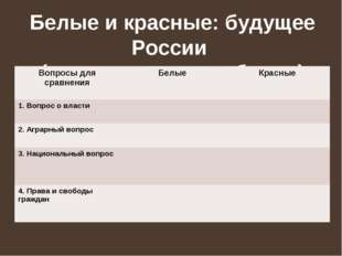 Белые и красные: будущее России (сравнительная таблица) Вопросы для сравнения
