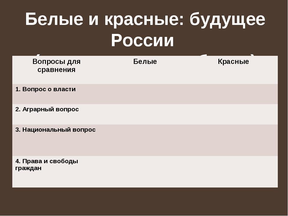 Белые и красные: будущее России (сравнительная таблица) Вопросы для сравнения...