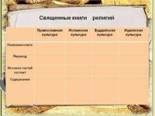 Библия- это собрание книг, которые в христианстве считаются Священным Писани