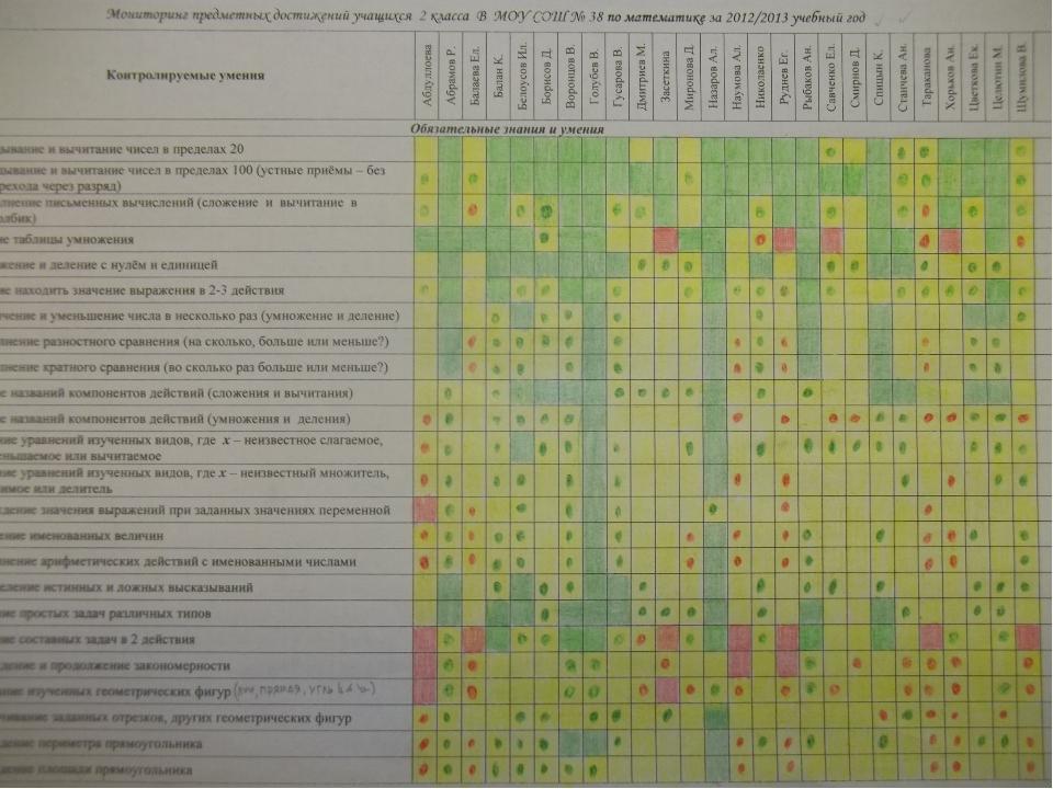 В своей работе я использую систему цветовых обозначений при фиксировании рез...
