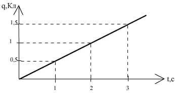 график заряда от времени