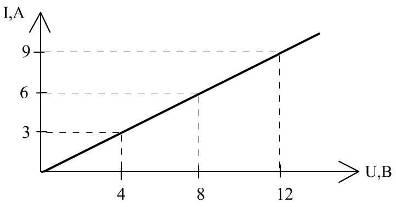 график вольтамперной харки в_3