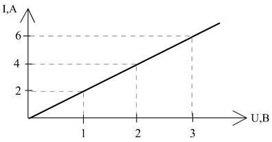 график вольтамперной харки