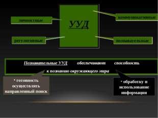 УУД личностные регулятивные коммуникативные Познавательные УУД обеспечивают