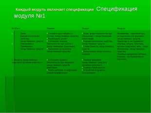 Каждый модуль включает спецификации Спецификация модуля №1 № ШагиУменияЗна