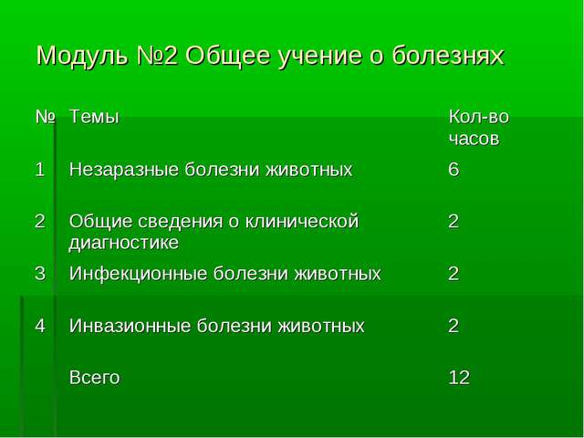 Модуль №2 Общее учение о болезнях №ТемыКол-во часов 1Незаразные болезни жи...
