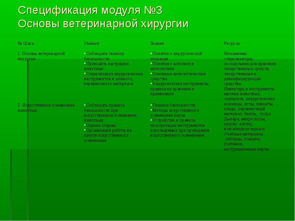 Спецификация модуля №3 Основы ветеринарной хирургии № ШагиУменияЗнанияРесу...