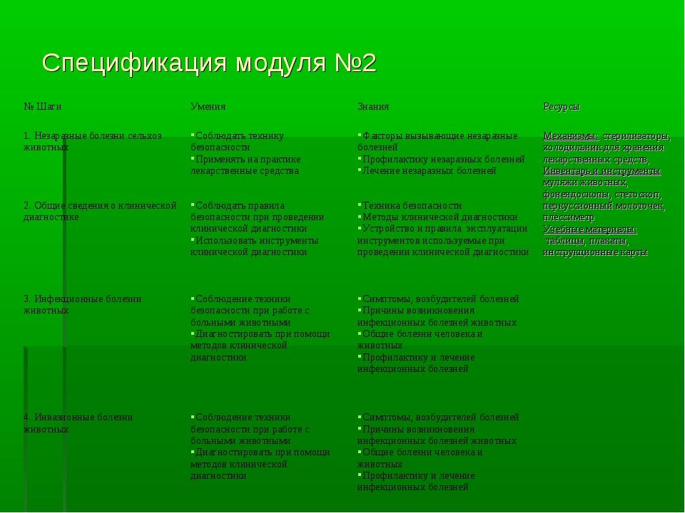 Спецификация модуля №2 № ШагиУменияЗнанияРесурсы 1. Незаразные болезни сел...