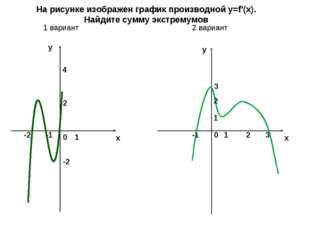 x y y x 2 -1 1 4 0 -1 1 0 -2 На рисунке изображен график производной y=f'(x).