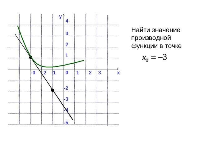 y x 0 1 2 -1 -2 -3 3 1 2 4 -2 -3 3 -4 -5 Найти значение производной функции в...