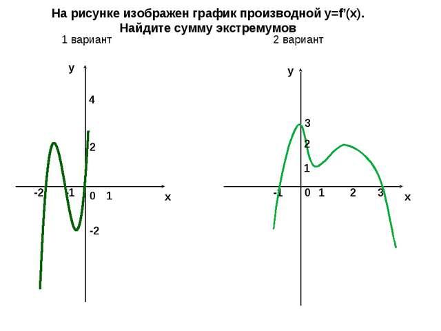 x y y x 2 -1 1 4 0 -1 1 0 -2 На рисунке изображен график производной y=f'(x)....