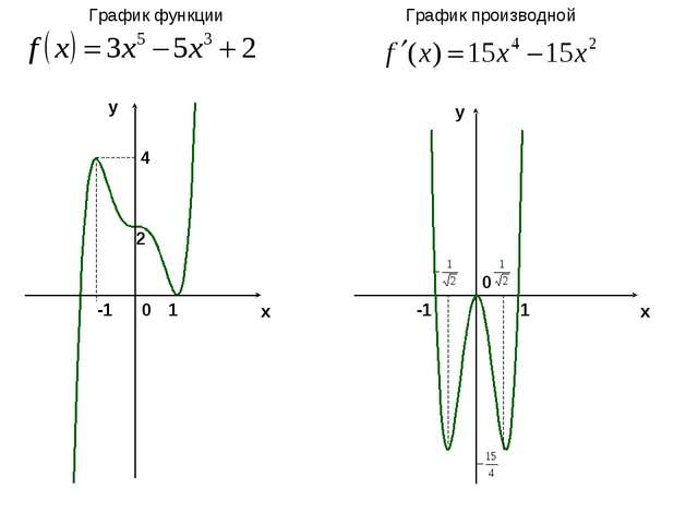 x y y x 2 -1 1 4 0 -1 1 0 График функции График производной