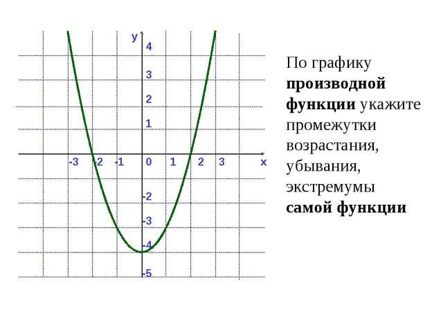 y x 0 1 2 -1 -2 -3 3 1 2 4 -2 -3 3 -4 -5 По графику производной функции укажи...