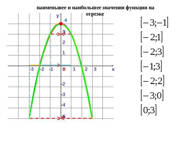 y x 0 1 2 -1 -2 -3 3 1 2 4 -2 -3 3 -4 -5 наименьшее и наибольшее значения фун...