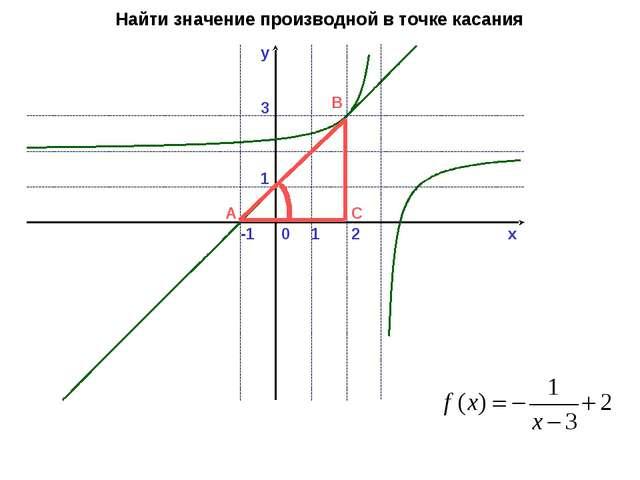 y x 0 1 2 -1 1 3 A B C Найти значение производной в точке касания
