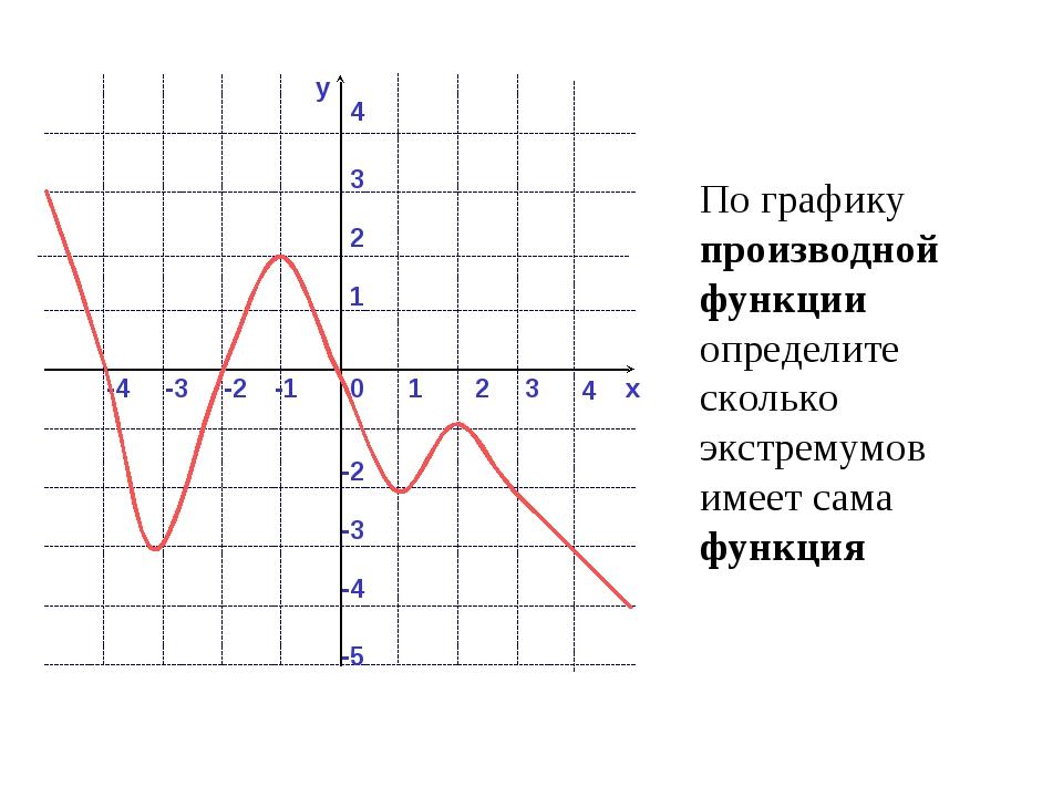 y x 0 1 2 -1 -2 -3 3 1 2 4 -2 -3 3 -4 -5 По графику производной функции опред...