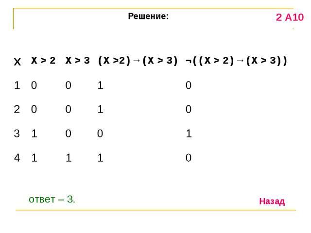 Решение: 2 А10 ответ – 3. Назад ¬((X > 2)→(X > 3)) ? истинно © Bolgova N.A.