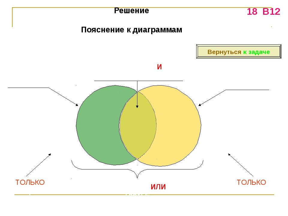 Решение Пояснение к диаграммам «Пирожное» «Выпечка» «Пирожное И Выпечка» «Пир...