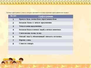 Таблица орфограмм в 1 классе, которая заполняется по мере изучения орфографич