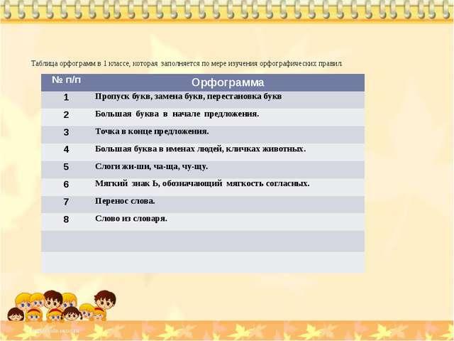 Таблица орфограмм в 1 классе, которая заполняется по мере изучения орфографич...