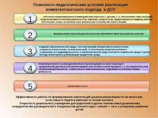 . Психолого-педагогические условия реализации компетентностного подхода в