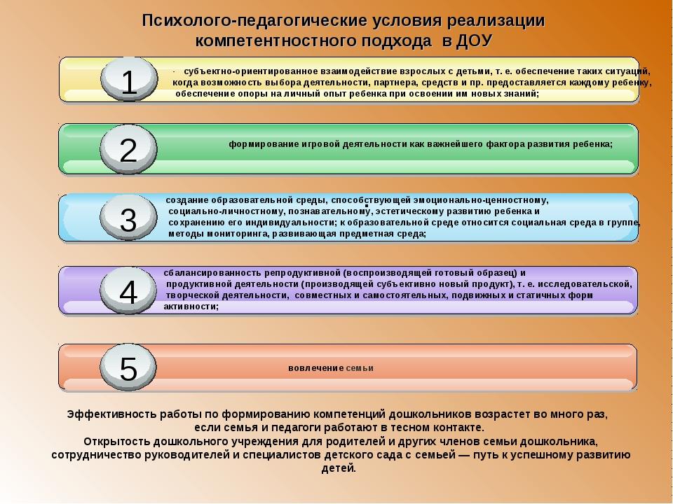 . Психолого-педагогические условия реализации компетентностного подхода в...