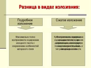 Разница в видах изложения: Подробное изложение Сжатое изложение Максимально п