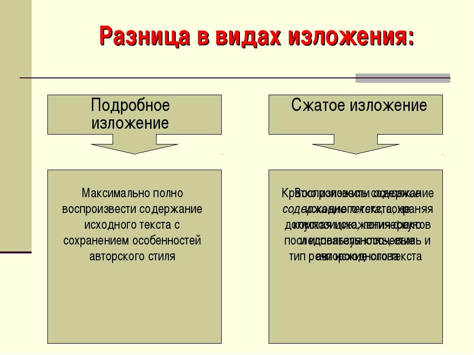 Разница в видах изложения: Подробное изложение Сжатое изложение Максимально п...