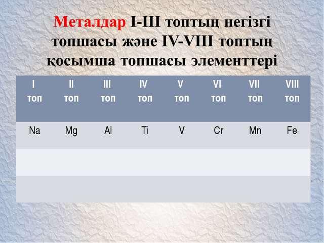 I топII топ III топIV топV топVI топ VII топ VIII топ NaMgAlTiVCr...